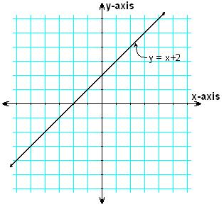 Hawks Math / Amar's Standard 6 Assignment Y Intercept Definition